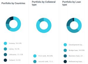 portfolio update januar 2020