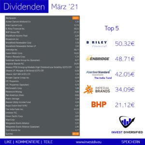 dividenden im märz 2021